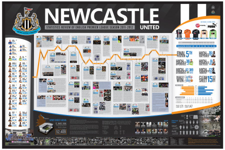 Newcastle United Series Beta 1.2 Infographic