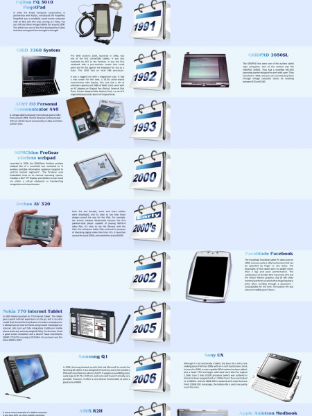 News Right Now: Evolution of Tablets [ Infographic
