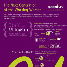 Next Generation of the Working Woman Infographic