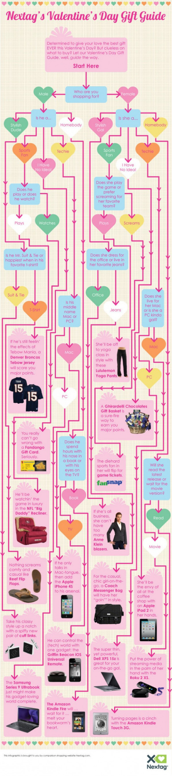 Nextag Valentine's Day Gift Guide Infographic