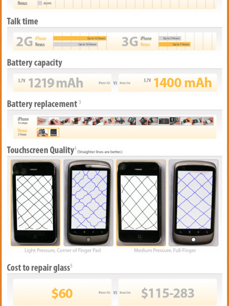 Nexus One vs iPhone 3Gs Infographic