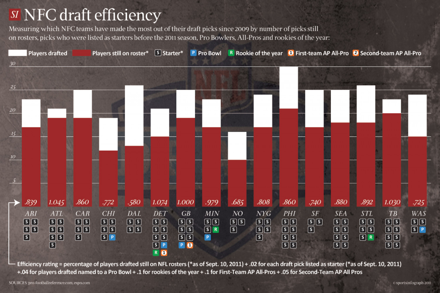 NFC draft efficiency Infographic