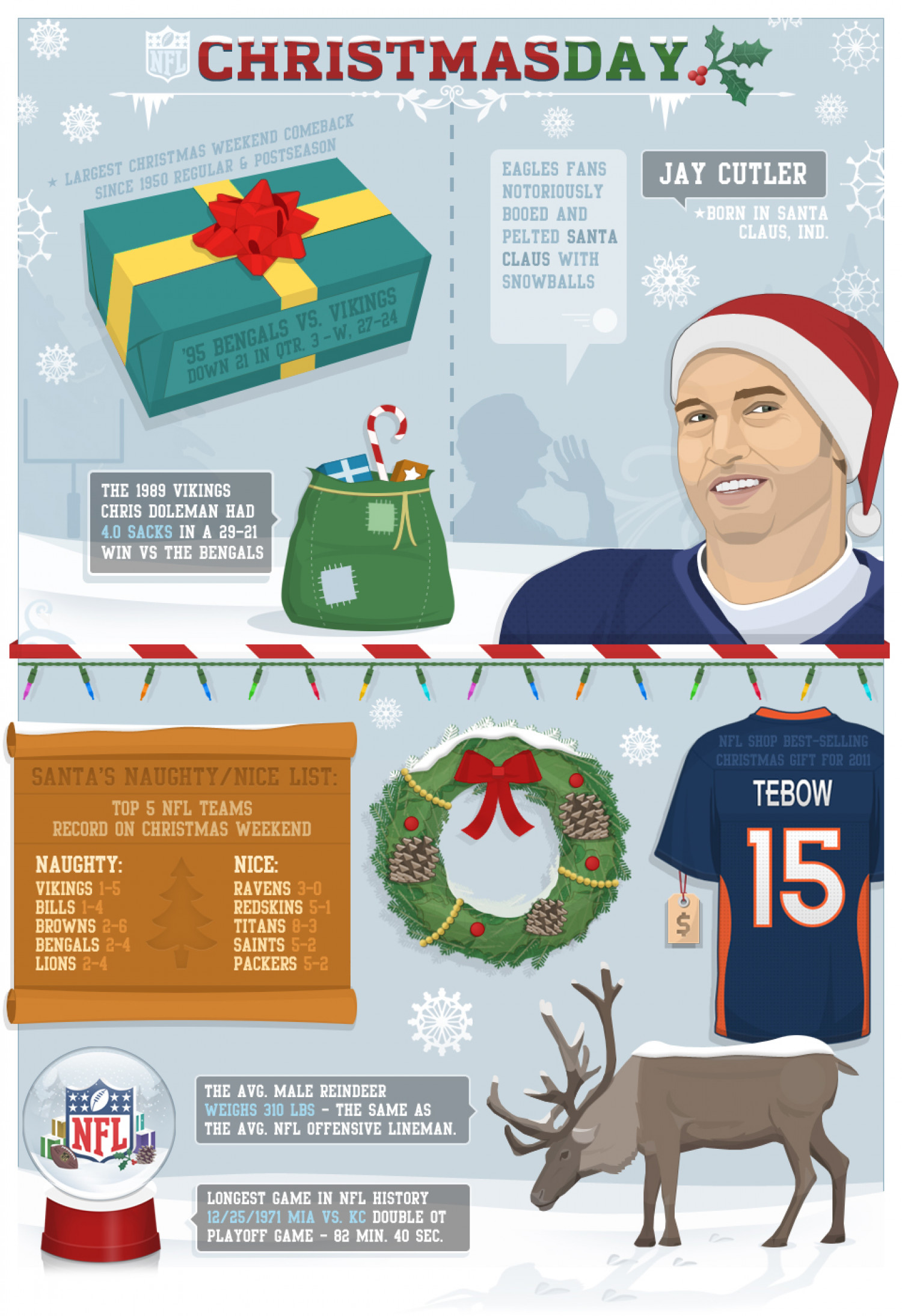 NFL - Christmas Day Infographic