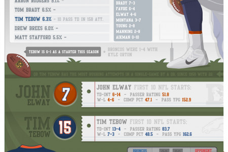 NFL - Tim Tebow Infographic
