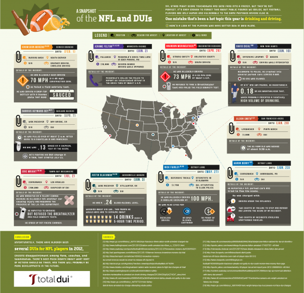 NFL Cracks Down on DUIs and Untouchable Football Stars Infographic