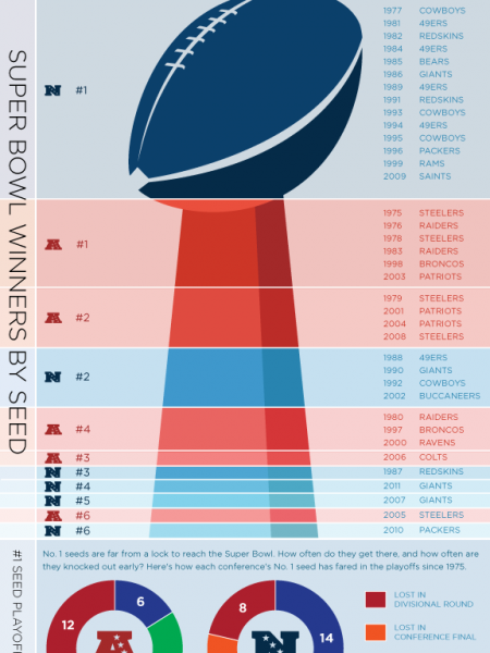 NFL Home-Field Advantage? Infographic