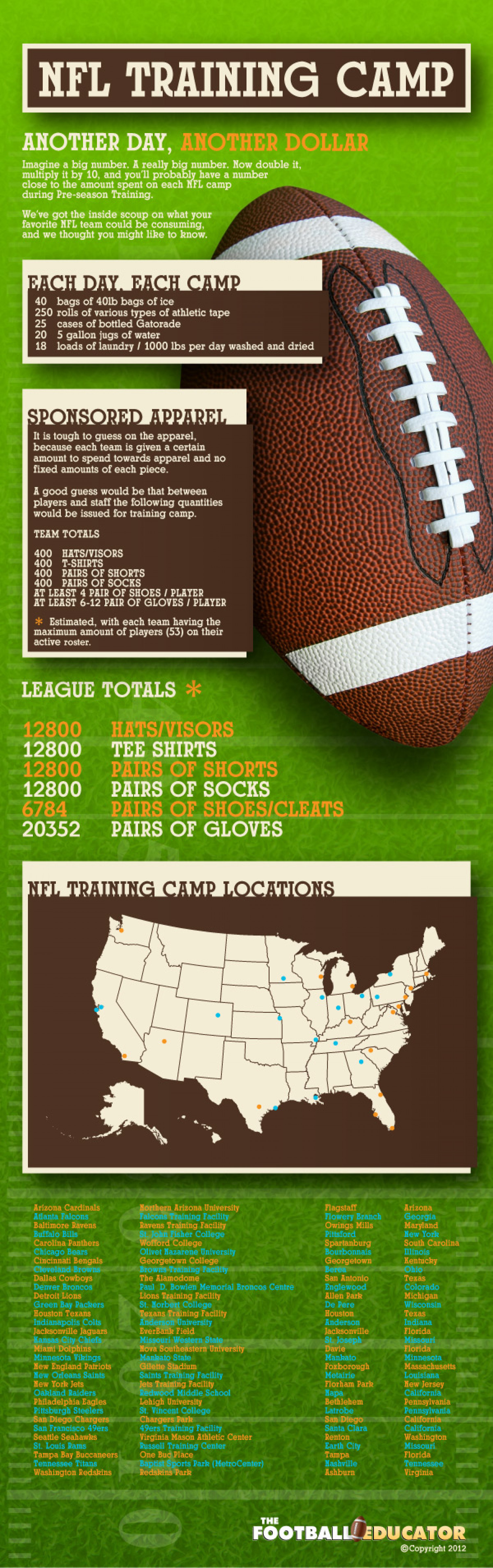 NFL Training Camps – An End  Infographic