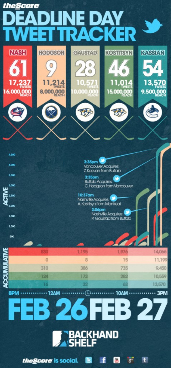 NHL Deadline Day Tweet Tracker Infographic