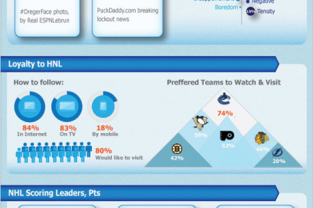 NHL leaders Infographic