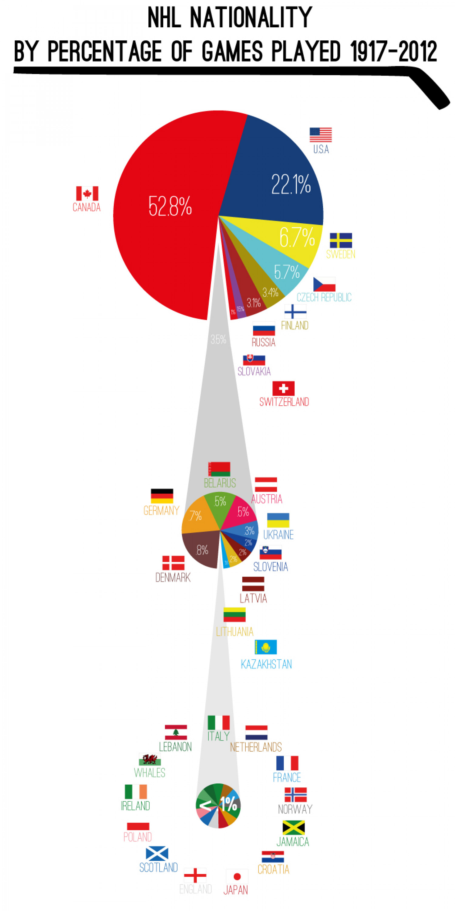 NHL Nationality by Pecentage of Games Played (1917-2012) Infographic