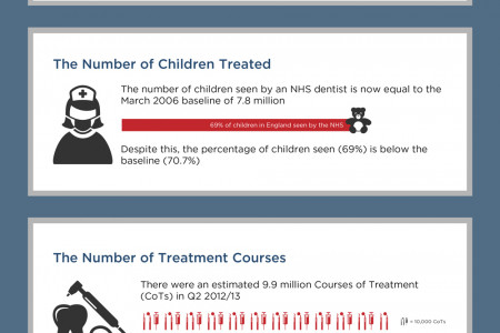 NHS Dental Statistics for England 2013 Infographic