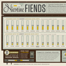 Nicotine Fiends - Smoking Around the World Infographic