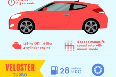Nifty Navigating with the Hyundai Veloster Infographic