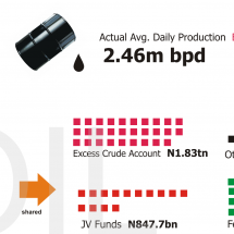 Nigeria: 2012 Q3 Budget Performance  Infographic