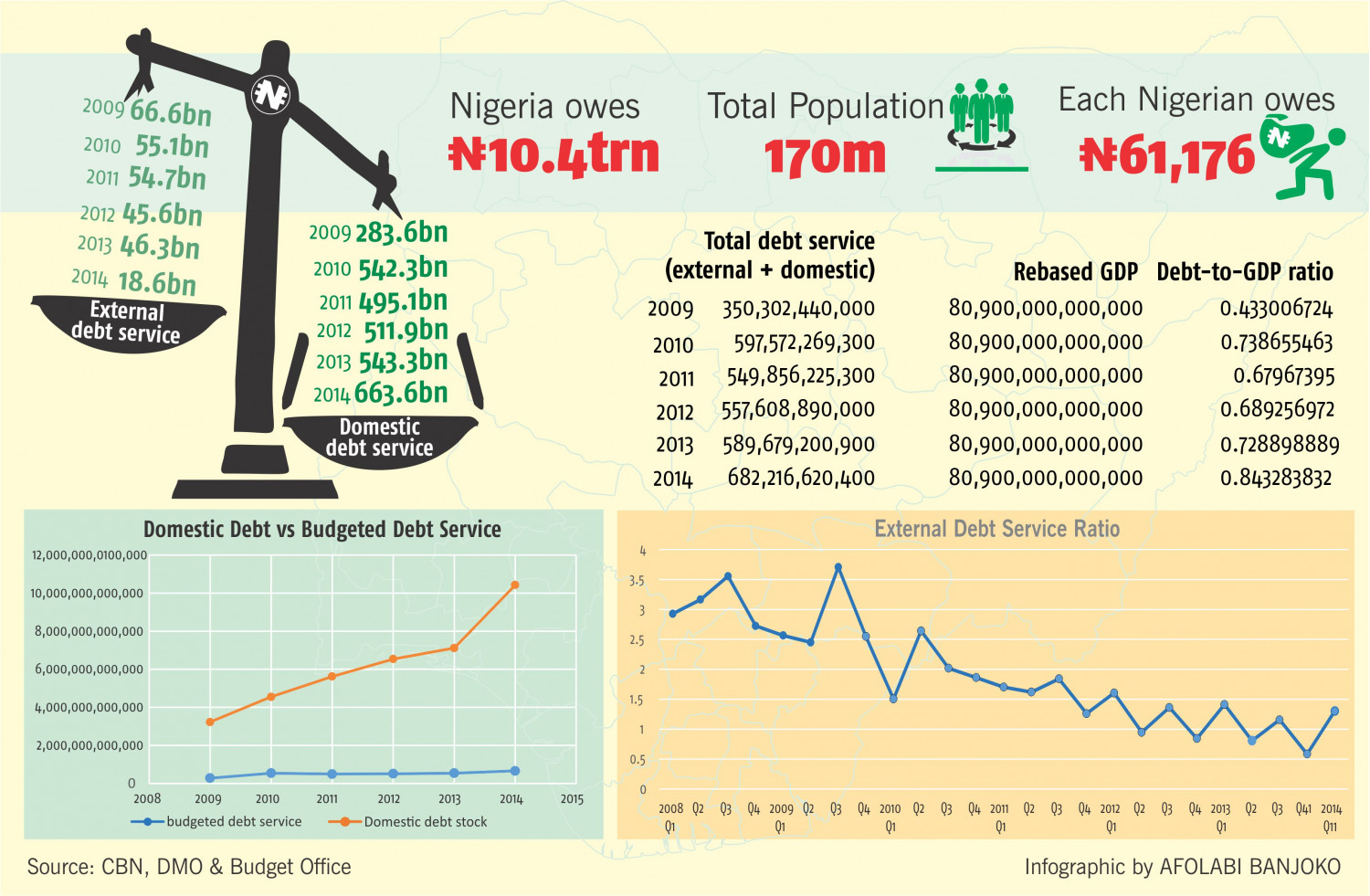 Nigeria external and domestic debt level since 2009 Infographic
