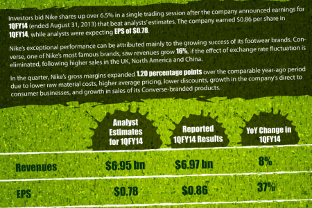Nike Earnings Review Infographic