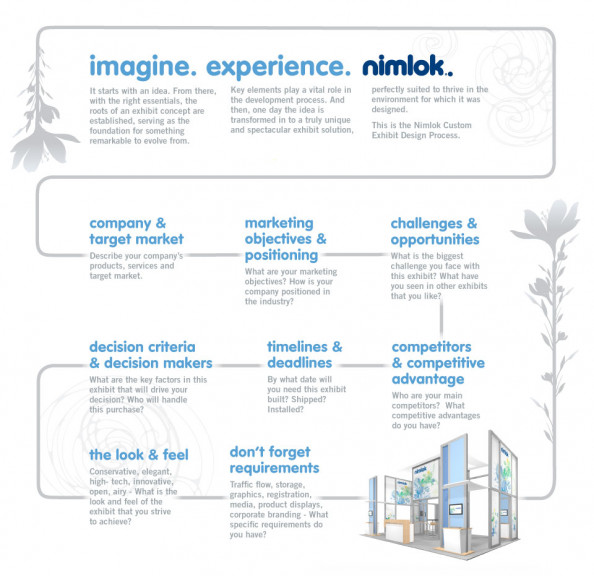 Nimlok Trade Show Displays - Custom Experience Infographic