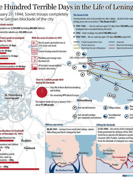 Nine Hundred Terrible Days in the Life of Leningrad Infographic