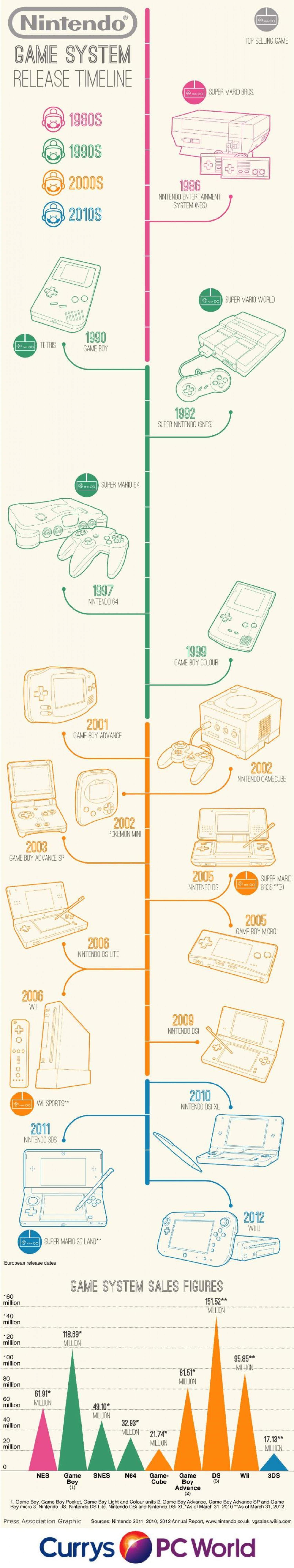 Nintendo Game System Release Timeline Infographic