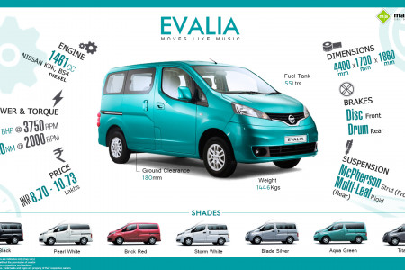 Nissan Evalia: Quick Facts Infographic
