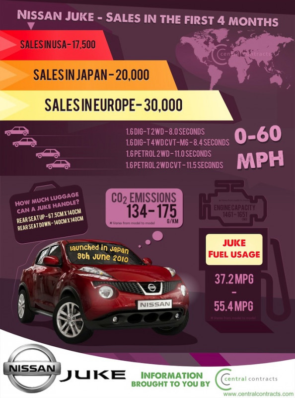 Nissan Juke: Sales in the First Four Months  Infographic