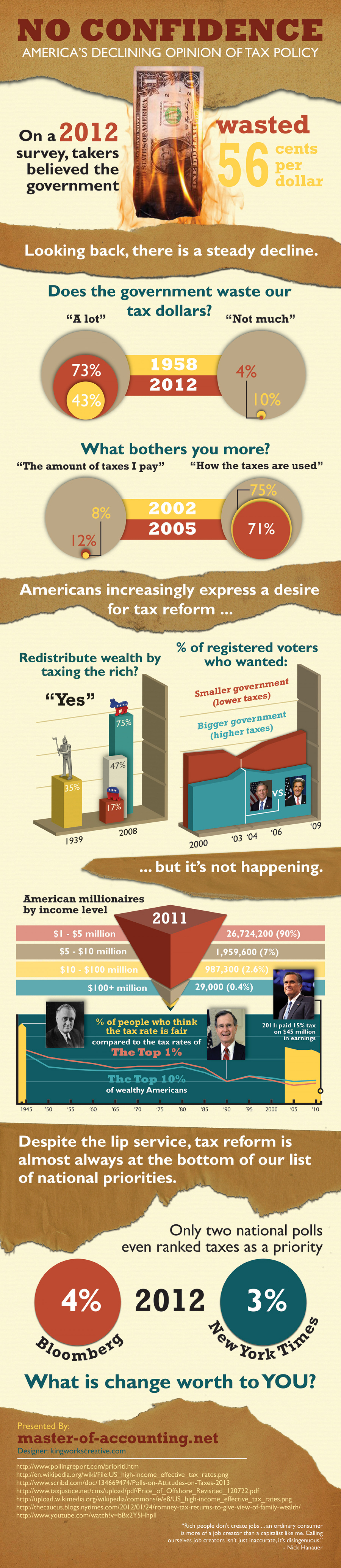 No Confidence: America's Declining Opinion of Tax Policy Infographic