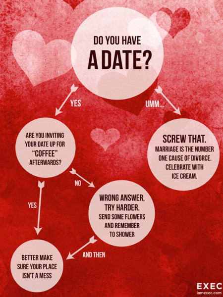 No Date on Valentines Day? Infographic
