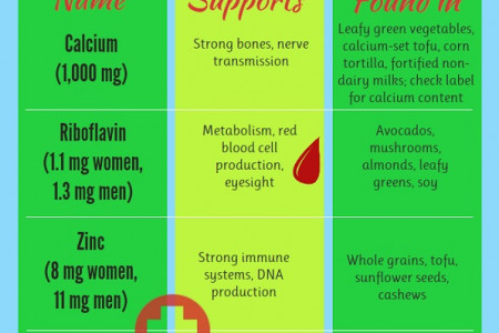 No Meat Athlete Nutrient Cheat Sheet Infographic