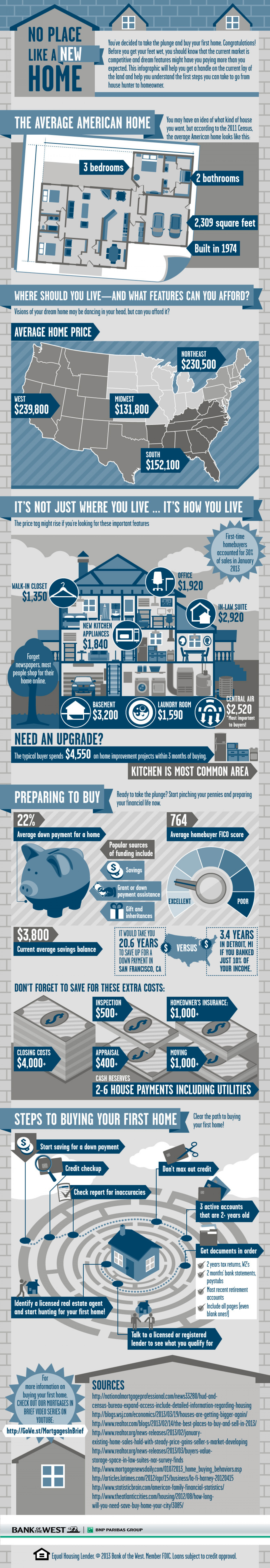 No Place Like a New Home  Infographic