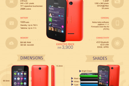 Nokia Asha 230 Dual SIM: Quick Facts Infographic