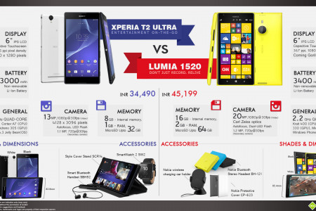 Nokia Lumia 1520 vs. Sony Xperia T2 Ultra Infographic