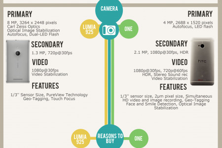 Nokia Lumia 925 vs. HTC One Infographic
