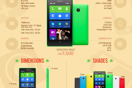 Nokia X Dual SIM Android Smartphone: Quick Facts Infographic