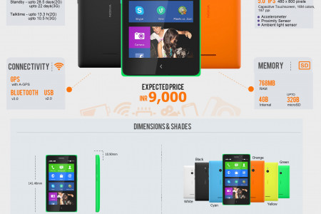 Nokia XL Dual SIM: Fast Facts Infographic