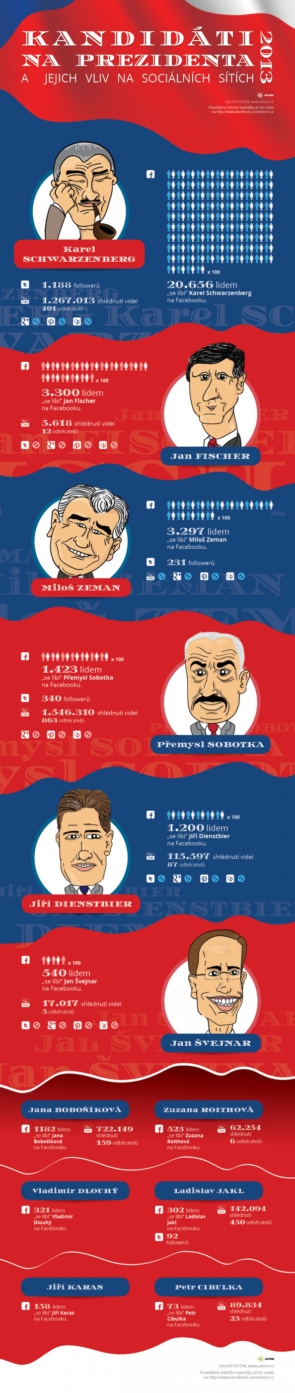 Nominee for czech president on social media Infographic