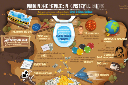 Non Adherence: A Wasteful Mess Infographic