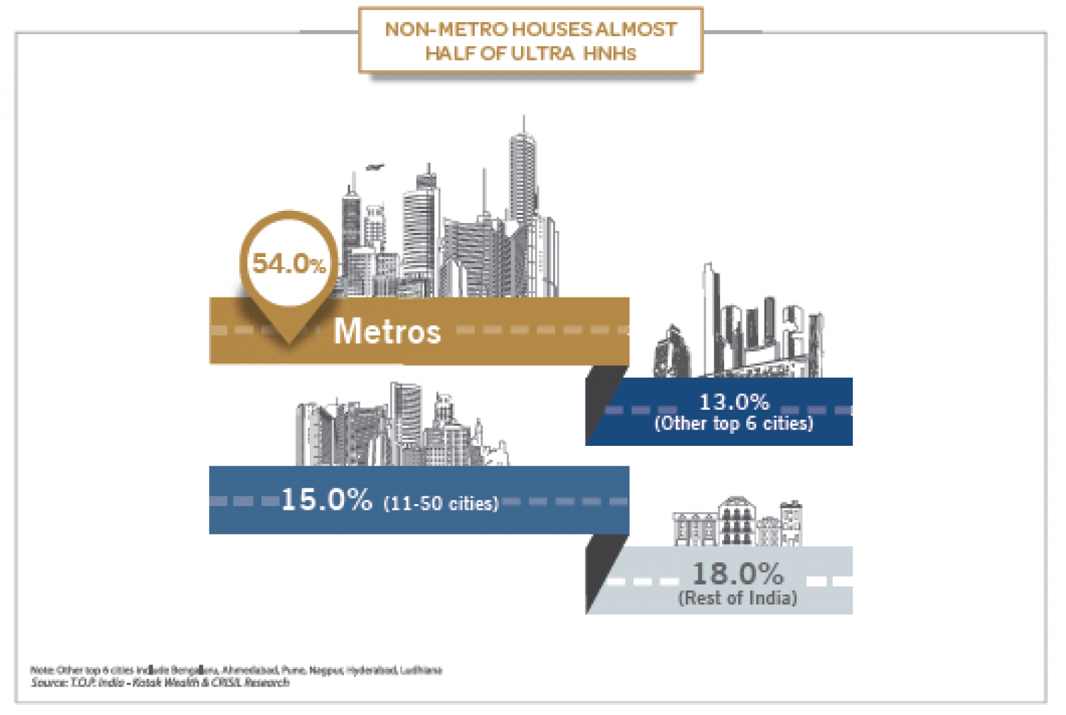 Non- Metro Houses Almost Half of HNHs Infographic