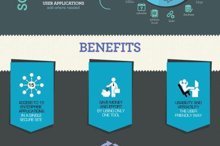 Noodle Software Benefits Infographic