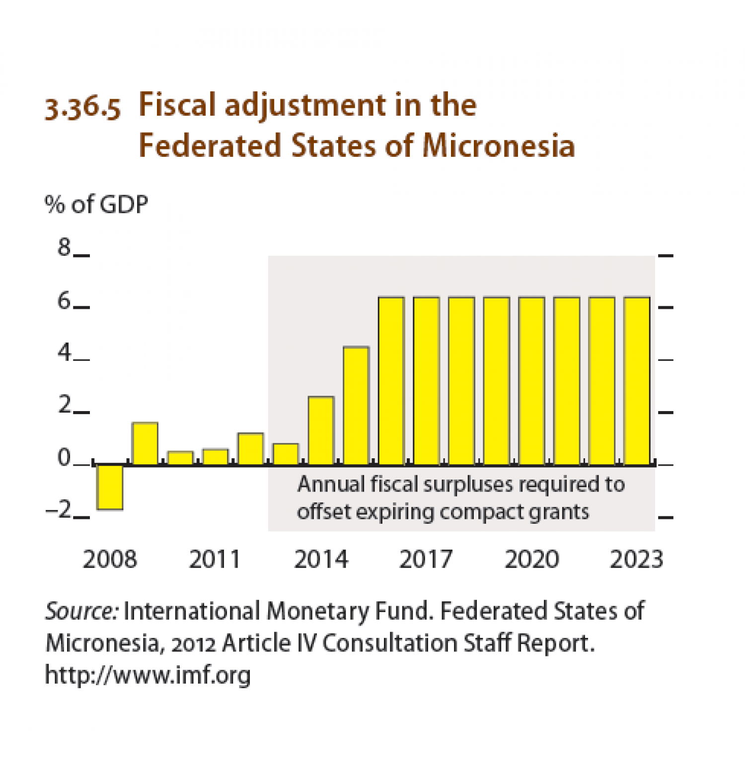 North Pacific Economies :Fiscal adjustment in the Federated States of Micronesia Infographic