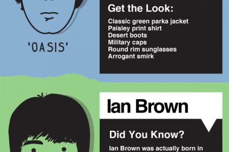Northern Souls - Manchester's Fashion Icons Infographic