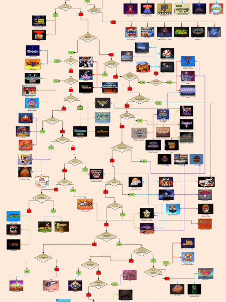Nostalgia Rush 80s and 90s Cartoons Flowchart Infographic