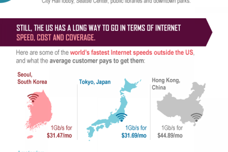Not All ISPs Are Equal: The American Internet Landscape Infographic