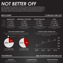 Not Better Off Infographic