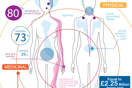 Not just a headache Infographic