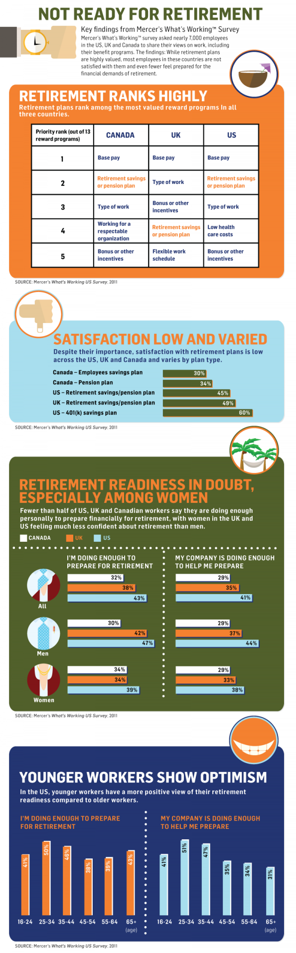 Not Ready for Retirement Infographic