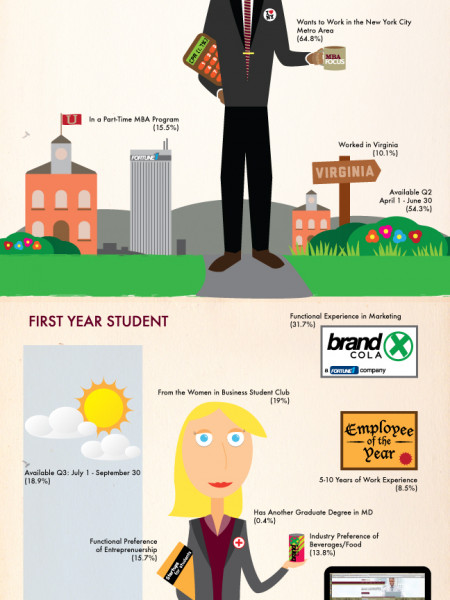 Not Your Typical MBA Infographic