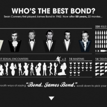Notorious Bond Infographic