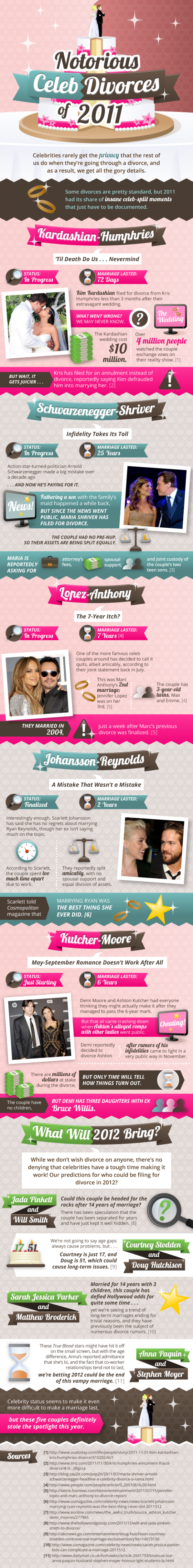 Notorious Celeb Divorces of 2011