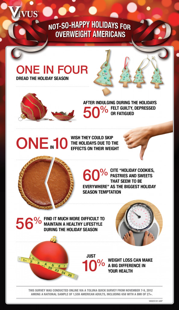 NOT-SO-HAPPY HOLIDAYS FOR OVERWEIGHT AMERICANS Infographic