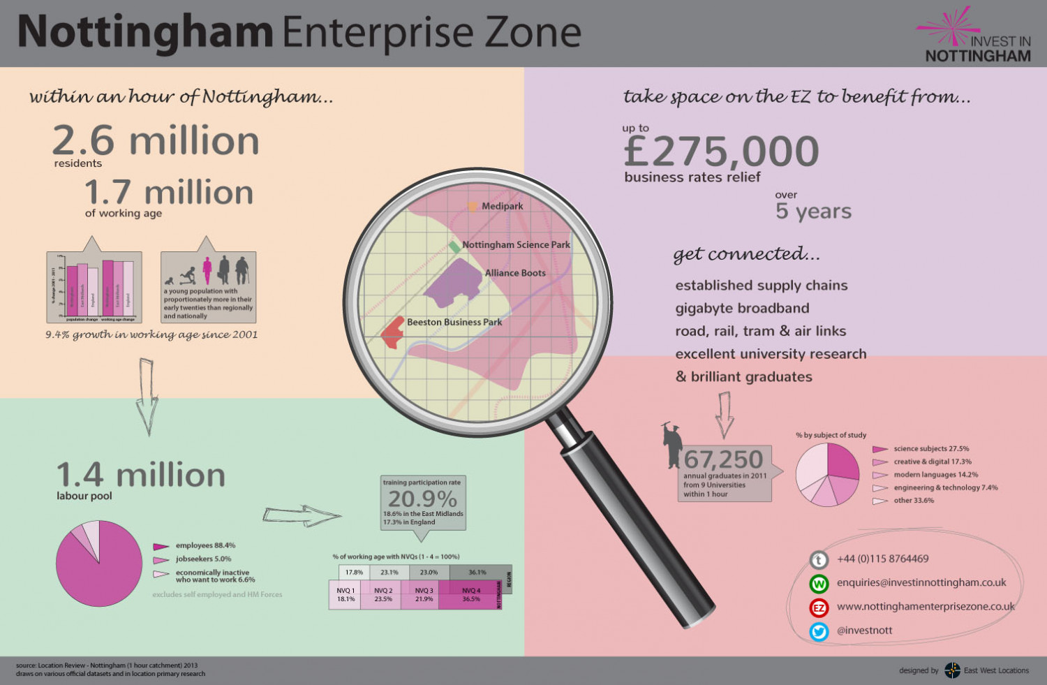 Nottingham Enterprise Zone (Landscape) Infographic
